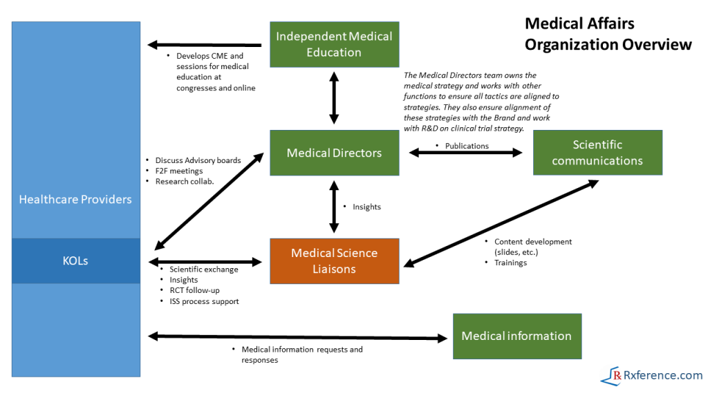 medical affairs organizational structure